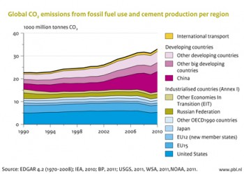 Global CO2 Emissions Reach All-Time High, Rising More Than 5 Percent in 2010 to Close Out Past 20 Years