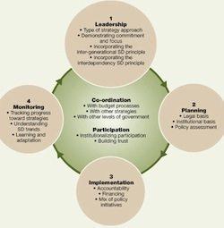 Is Sustainable Development Viable?