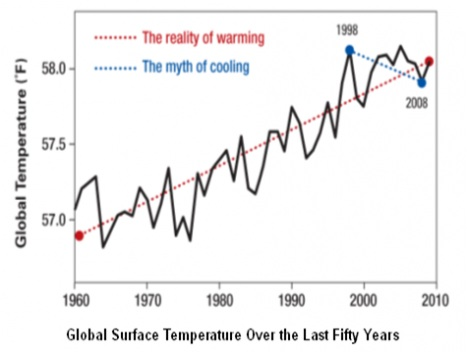 Did Global Warming Stop in 1998?