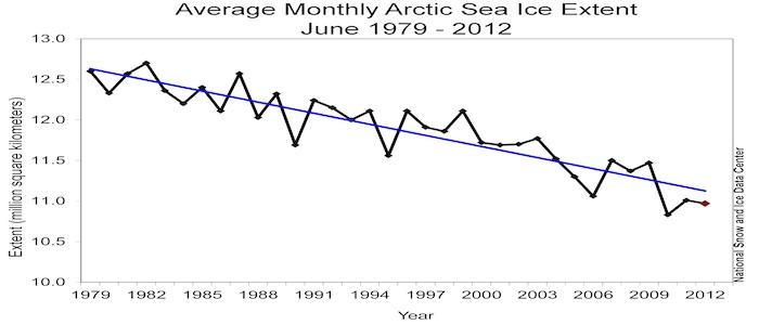 Arctic Sea Ice Hits Record Retreat for June