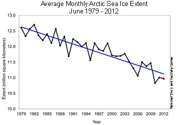 June hits record low for sea ice loss and continues record low sea ice extent for month of June