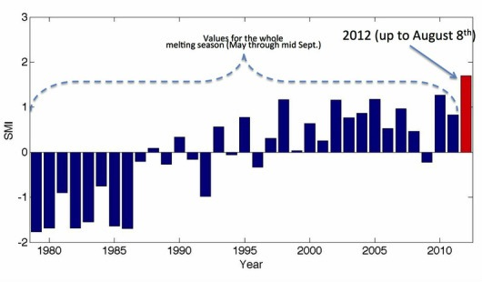 Greenland Cumulative Ice index