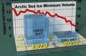 Arctic sea ice minimum volume trend