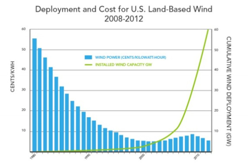 The Cleantech Revolution and 60 Minutes' Epic Fail