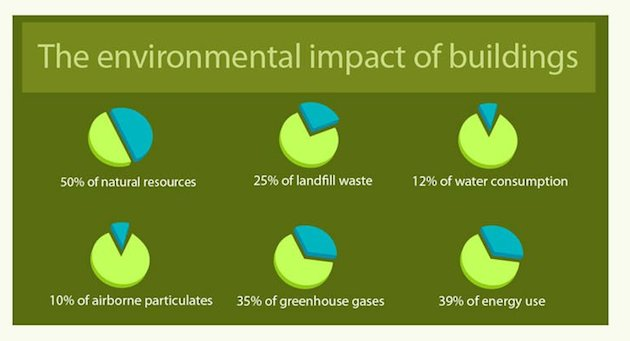 Infographic: Why Build Green?