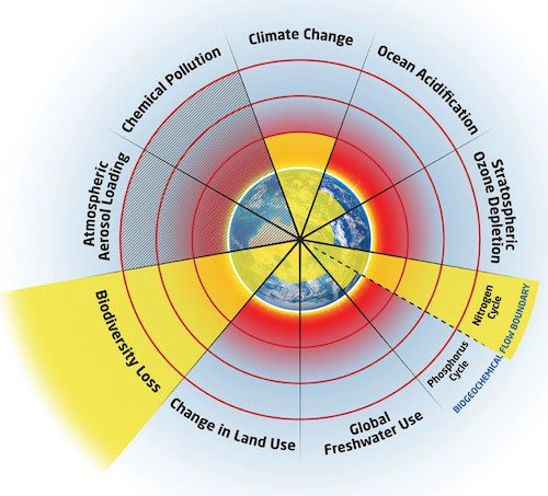 The Nine Planetary Boundaries