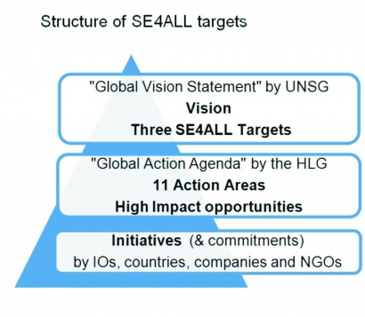 The structure of Sustainable Energy for All targets