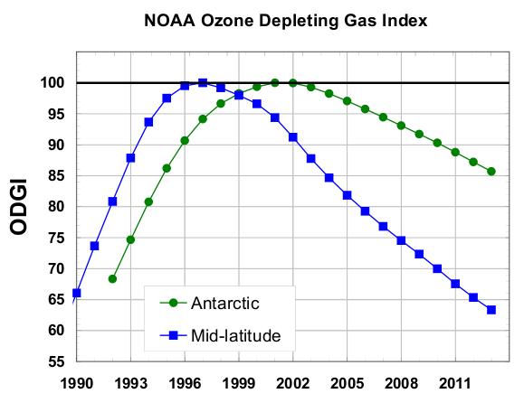 NOAA Ozone Depleting Index
