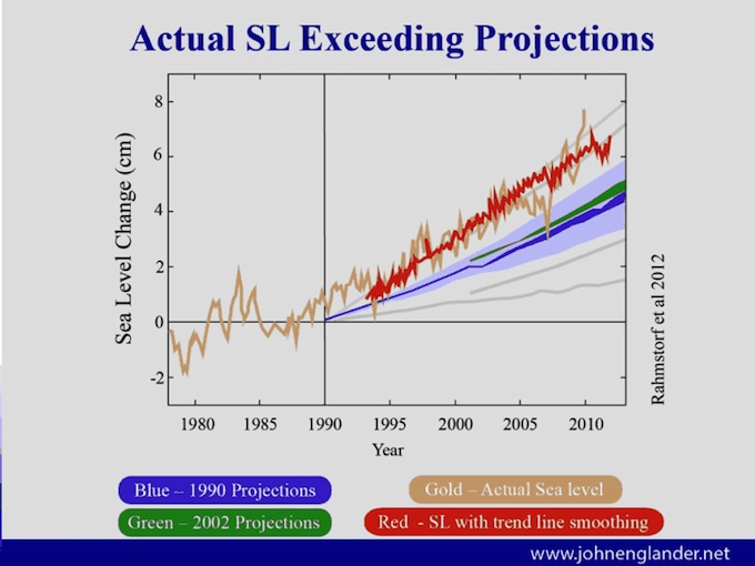 Green and Sustainable is Well and Good – It Will Not Stop Sea Level Rise