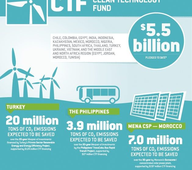 Renewable Energy the Focus as UN Climate Investment Funds Expands