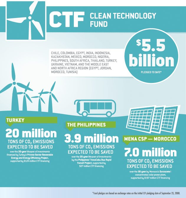 Clean Technology Fund