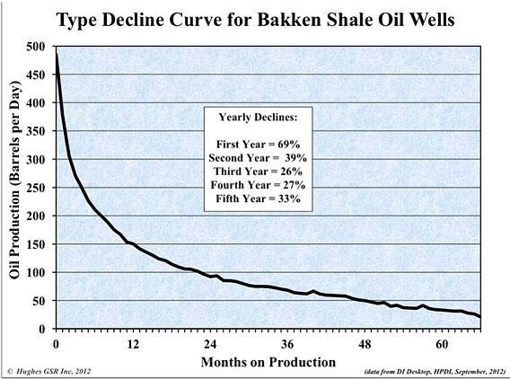 Decline curve for Bakken oil well
