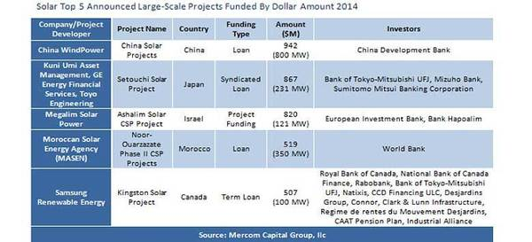 Solar Sector Investment Soars 175 Percent Higher in 2014