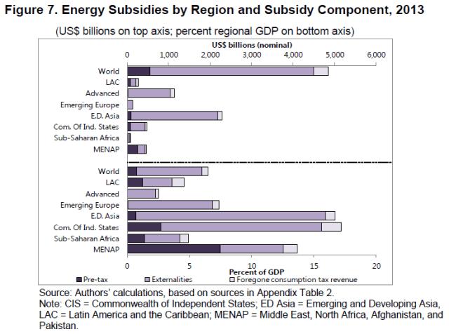 IMF global energy subsidy by region