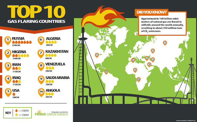 Top Flaring countries: Infographic by Primus_Green_Energy