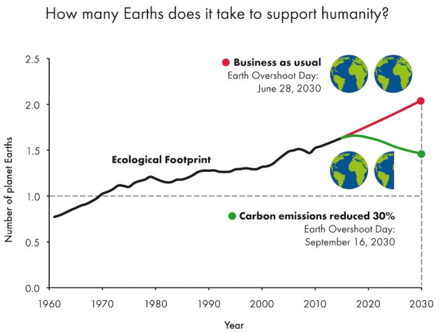 As of August 13, 2015 we've used up the budget of Earth's resources for the year. How long can this continue?