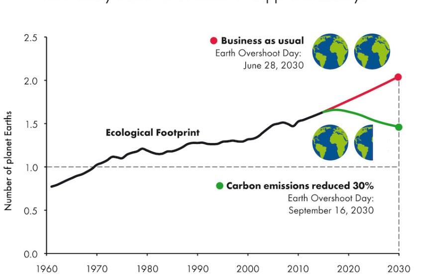 Earth Overshoot: Running on Empty