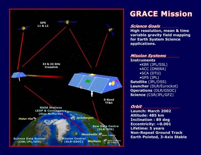 GRACE satellite mission
