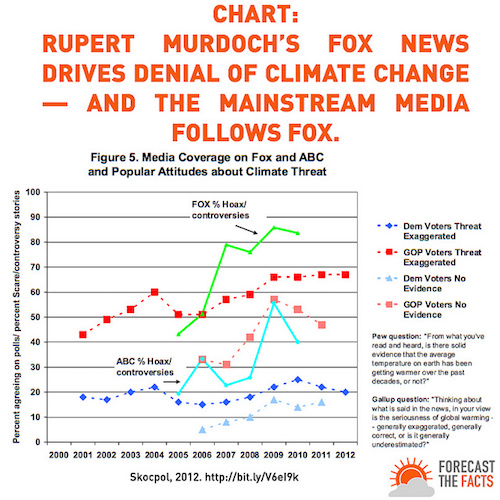 As goes Fox News, goes the rest of the media landscape? We're in trouble!