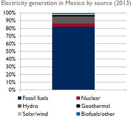 Mexcio clean energy generation