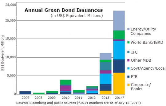 Issuance of Green Bond Fund investments skyrocket