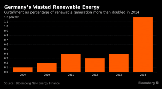 Germany's wasted renewable energy