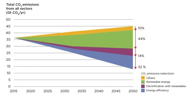 The path to decarbonization