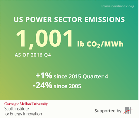 Carnegie Mellon Researchers Launch First U.S. Power Sector Carbon Intensity Index