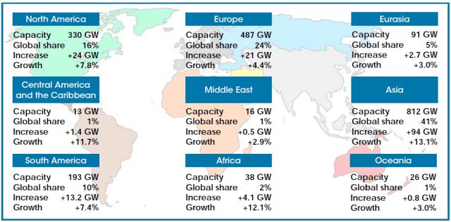 Global renewable energy growth