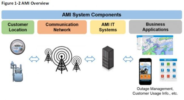 Distributed Energy: AMI system components