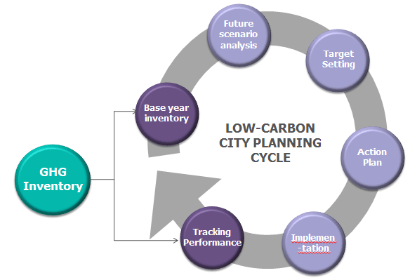 The low-carbon planning cycle