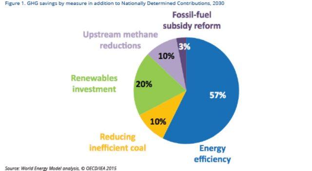 IPEEC 2017 Energy Efficiency Report Highlights Achievements, Challenges