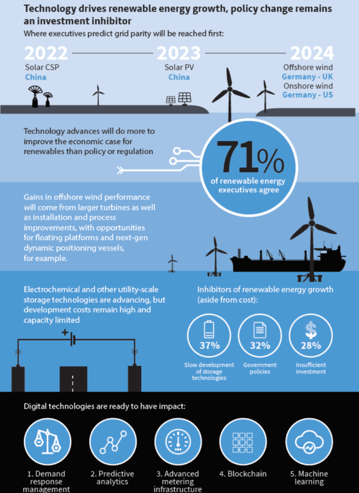 Technology drives growth of global renewable energy