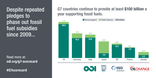 Empty pledges from G7 nations for phasing out fossil fuel subsidies