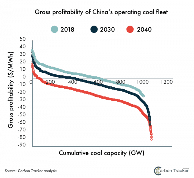 Coal's decline in the coming decades