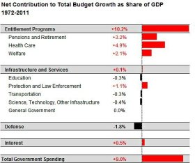 Total Government Spending GDP 2