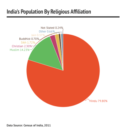 population of india by religion