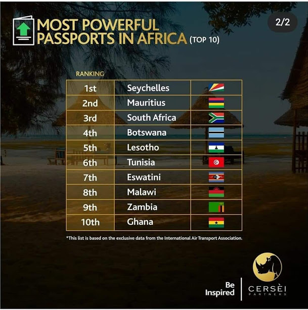 Powerful Passports in Africa