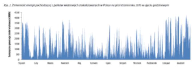 Rys. 2 Zmienność energii pochodzącej z parków wiatrowych zlokalizowanych w Polsce na przestrzeni roku 2015 w ujęciu godzinowym