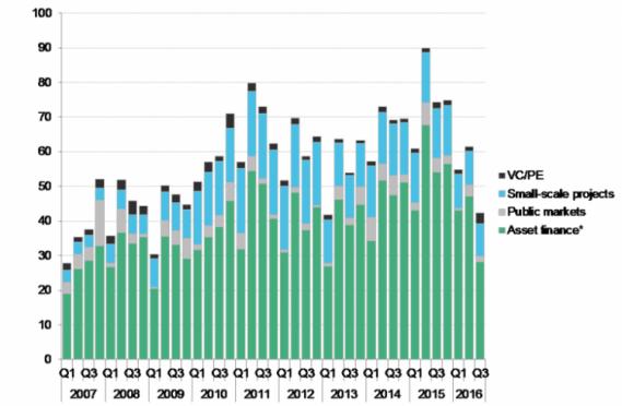 Wielkość globalnych inwestycji w odnawialne źródła energii w podziale na kwartały od 2007 roku do 3. kwartału 2016 roku