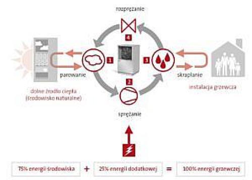 Schemat instalacji c.o. i c.w.u opartej na gruntowej pompie ciepła
