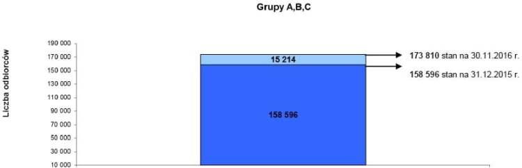 Grupy A,B,C odbiorcy energii elektrycznej