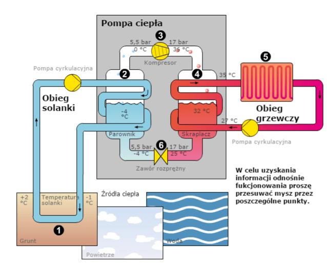 Zasada działania gruntowej pompy ciepła