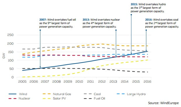 Skumulowane moce zainstalowane w UE w latach 2005-2016