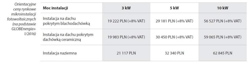 Koszt mikroinstalacji PV