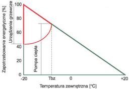 System monoenergetyczny równoległy Dimplex