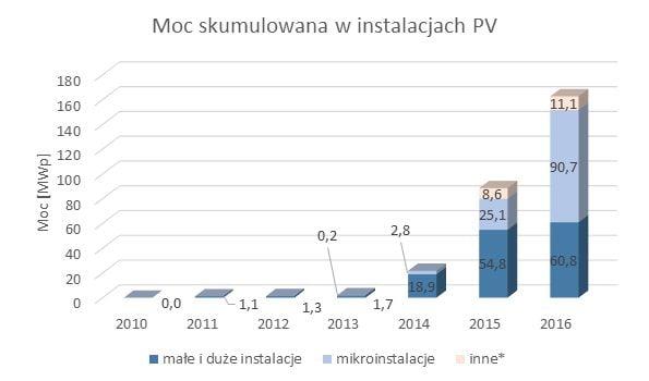 mikroinstalacje PV, instalacja fotowoltaiczna, moc fotowoltaika