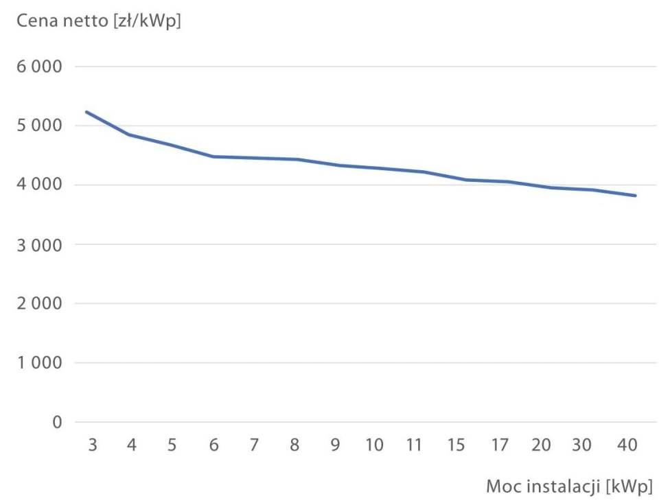 Rys. 2. Jednostkowy koszt zainstalowania netto 1 kWp dla instalacji 3-40 kWp