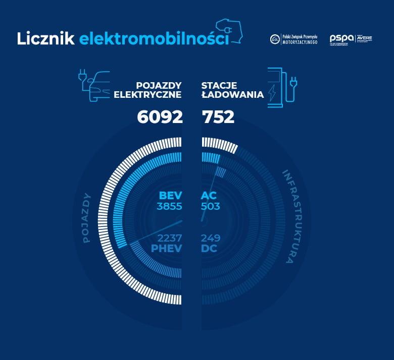 licznik elektromobilności czerwiec 2019