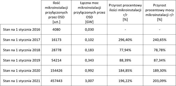 Przyrost roczny liczby mikroinstalacji oraz ich mocy, źródło: PTPiREE